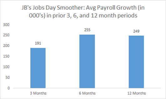 Jobs Report: Solid April Follows Weak March; Some Signs of Slower Job Growth; Negative Impact of Strong Dollar Clear in Manufacturing